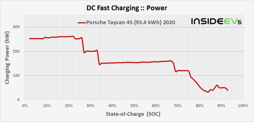 Porsche Taycan (93 kWh Battery) Fast Charging Analysis: Very Good