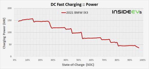 BMW iX3 DC Fast Charging Analysis: 150+ kW Peak, Decent Curve