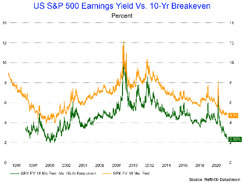 Valuations For Stocks Are At Historically High Levels