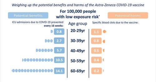 Riesgos vs. beneficios de la vacuna de AstraZeneca: guía gráfica