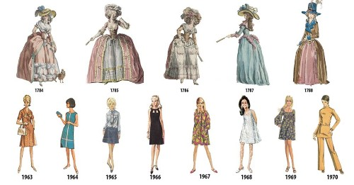 Illustrated Timeline Presents Women's Fashion Every Year from 1784-1970