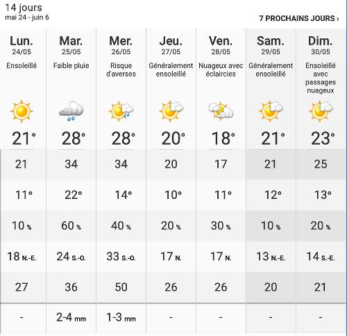 Voici la météo prévue pour le week-end du 28 mai à Montréal