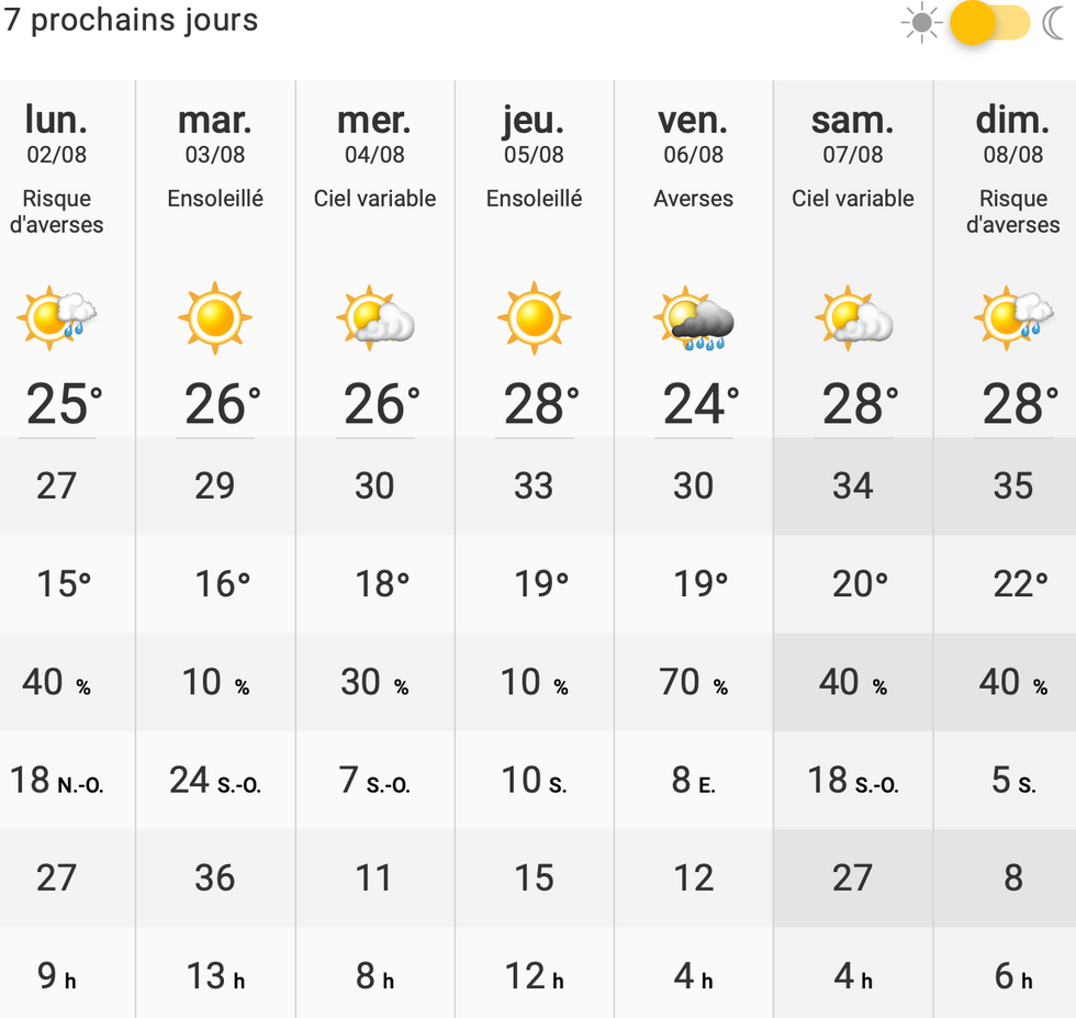 Une vague de chaleur prévue cette semaine à Montréal avec des ressentis de près de 35°C