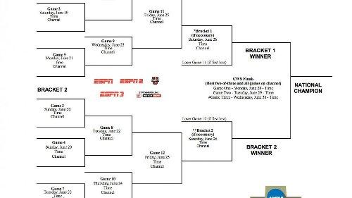 2021 College World Series schedule