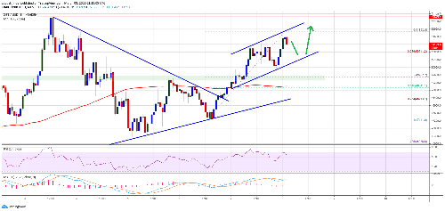 TA: Bitcoin Turns Attractive Above $50K, Why BTC Extend Its Rally