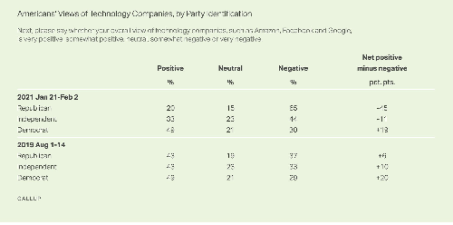 Untrustworthy! Gallup Poll Shows Most Americans Turn on Big Tech