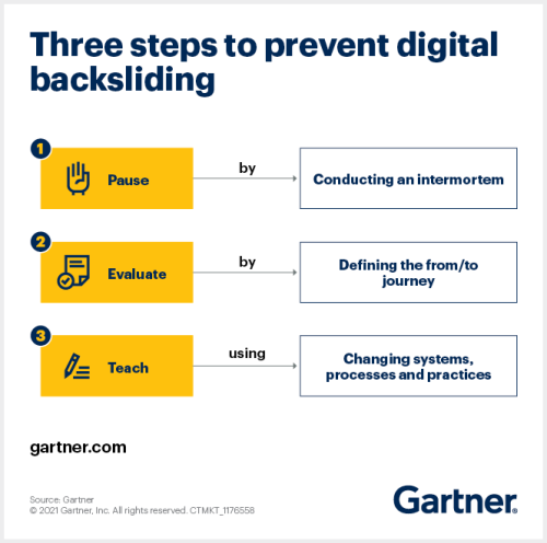 How to Sustain the Accelerated Pace of Digital Business Transformation