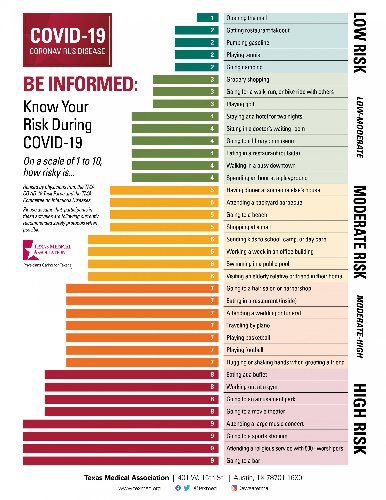 Texas doctors rank (1-9) the risks of catching COVID-19 In these activities