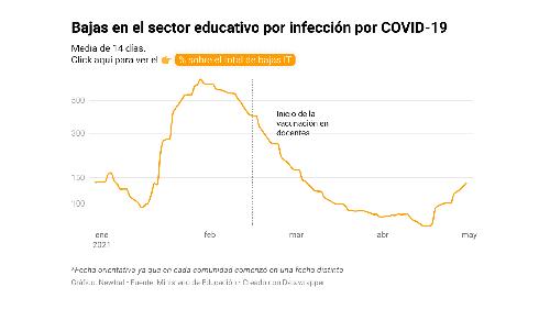 DATOS | La vacunación contra la COVID-19 entre docentes reduce las bajas en los colegios