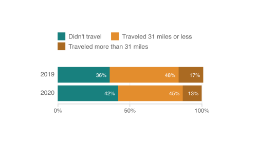 Smartphone Data: Many Americans Ignored Thanksgiving Travel Warnings From The CDC