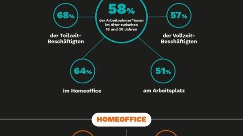 Studie unter den 18- bis 30-Jährigen: Wie Corona und Homeoffice die Arbeitsmotivation verändern