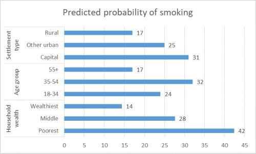 Datablog | Who smokes in Georgia?