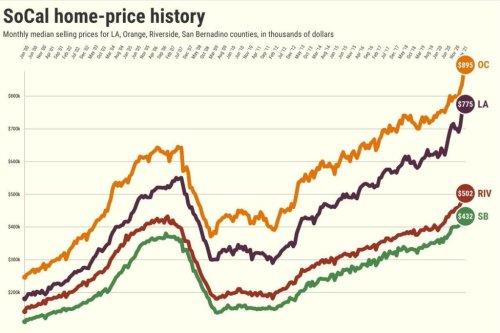 Orange County home sales drop 11% after $145,000 price jump
