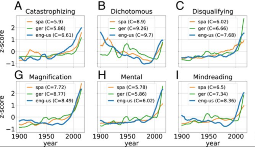 Are We All Getting More Depressed?: A New Study Analyzing 14 Million Books, Written Over 160 Years, Finds the Language of Depression Steadily Rising