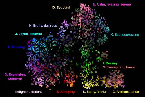 Scientists Create an Interactive Map of the 13 Emotions Evoked by Music: Joy, Sadness, Desire, Annoyance, and More