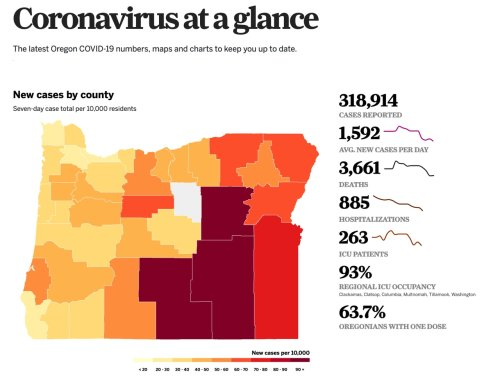 Coronavirus in Oregon: 12 deaths, 1,836 new coronavirus cases, more breakthrough infections found