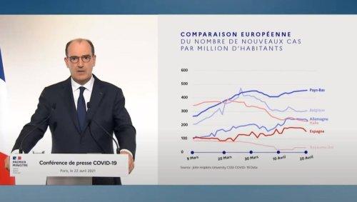 Covid-19. Jean Castex oublie la France dans son comparatif de l'Europe mais l'ajouter est inquiétant