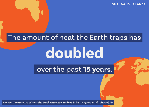 Earth Now Trapping 2X the Heat
