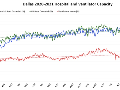 Dallas Releases Latest Hospital Capacity Data