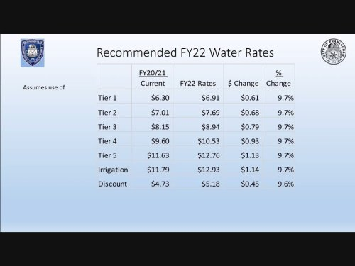$79 Rise For Average Framingham Water, Sewer Ratepayer Coming