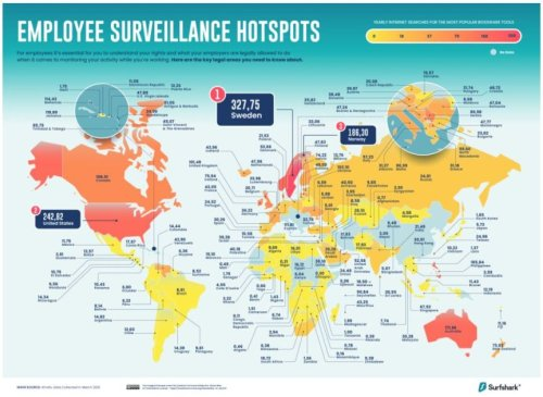 US Ranks Second in the World for Employee Surveillance