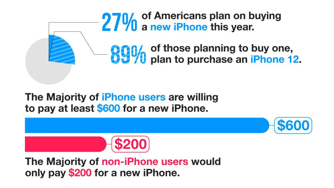 What Are People Willing to Pay for the iPhone 12?