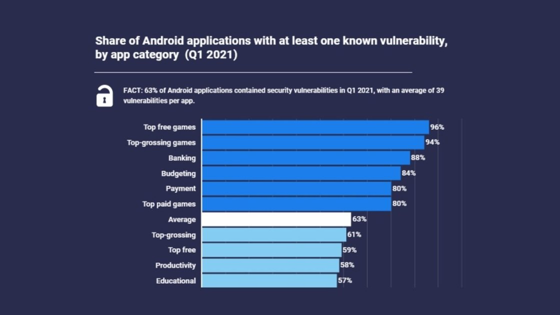 These Android Apps Are the Most Vulnerable to Hacking
