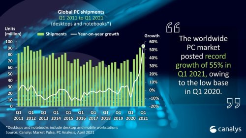 Global PC Market Increases by 55% in 2021—Highest Growth in a Decade