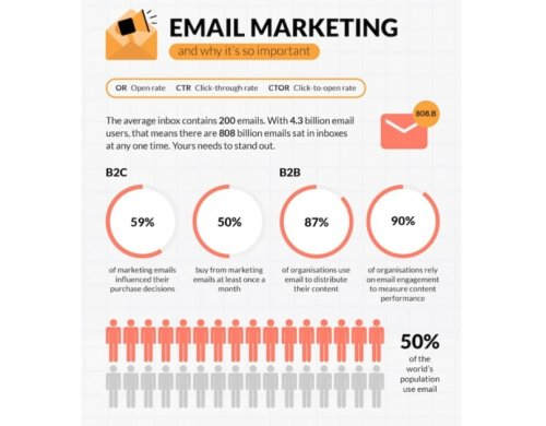 Think Email Marketing Is Dead? You're Dead Wrong