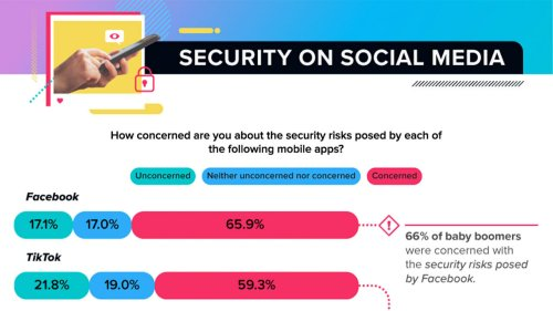 Users Believe Facebook Is the Least Secure Social-Media App