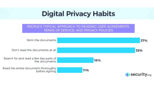 Everyone Wants Data Privacy, but No One Reads Privacy Agreements