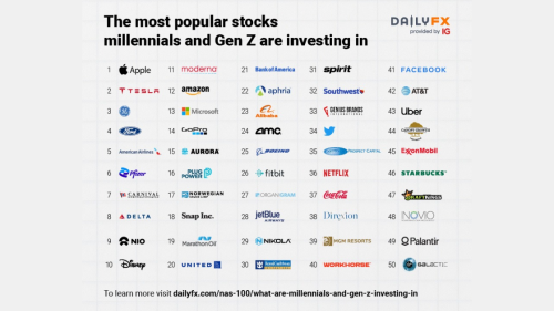 These Companies Are the Top Investments for Millennials, Gen Z