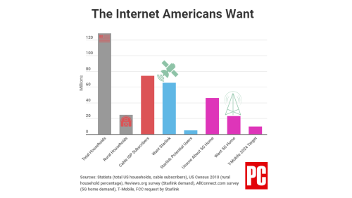 More Americans Want Starlink Than 5G Home Internet