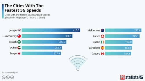These Cities Have the Fastest 5G in the World