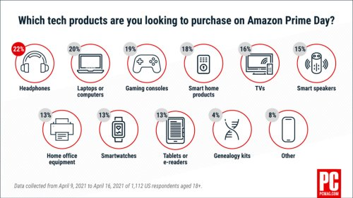 Amazon Prime Day 2021: Headphones, Laptops Top the Most-Wanted-Tech List