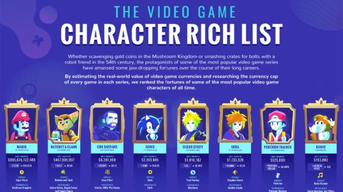 Mario is the Richest Video Game Character, According to Math