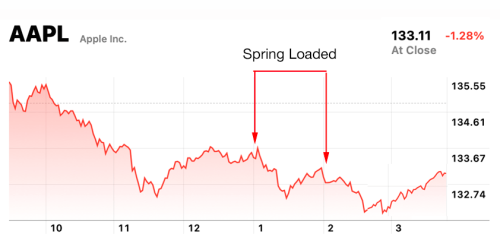 Apple's Spring Loaded: What the analysts are saying | Philip Elmer‑DeWitt
