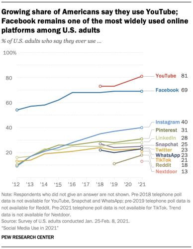 Social Media Use in 2021