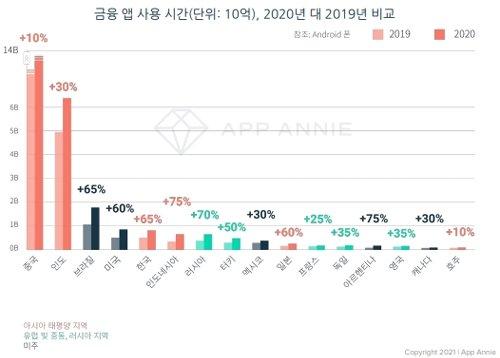한국인, 하루 7번 핀테크 앱 접속…전 세계 1위