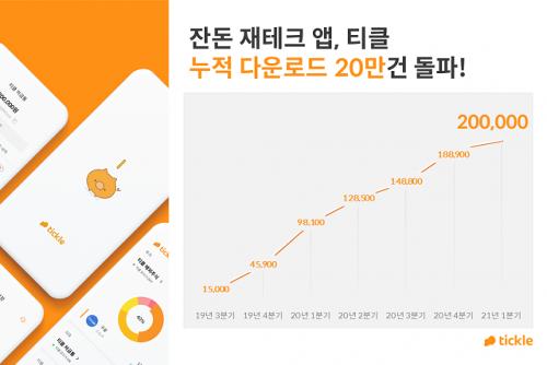 잔돈 재테크 앱 티클, 누적 다운로드 20만건