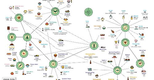 See the wonderful world of fermented foods on one delicious chart