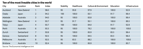 The world's most liveable cities revealed – 2021