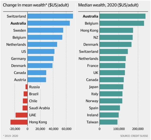 Aussies are the richest people in the world- Believe it or not!