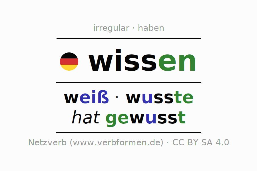 Wissen - cover