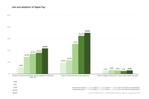 Seven Years Later, Only 6% of People with iPhones in the US Use Apple Pay In-Store When They Can