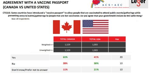 Vaccine passports: Canadians yes, Americans no