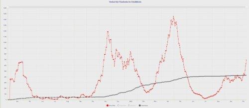 Corona-Lagebericht im Ostalbkreis und im Rems-Murr-Kreis