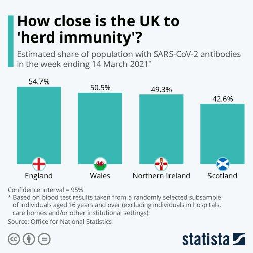 """Coronavirus UK: """"Imunitatea de turmă va fi atinsă pe 12 aprilie"""""""