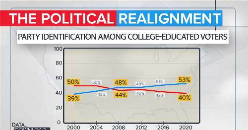 GOP faces massive realignment as it sheds college-educated voters