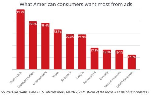 Info Is King: Study Finds Americans Simply Want Ads To Tell Them About Products